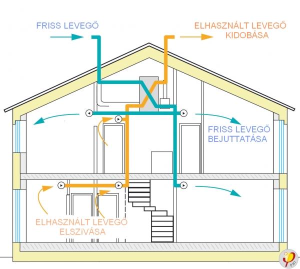 Hatékony és energiatakarékos a hővisszanyerős szellőztetés